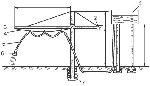 Рис. 34. Дождевальная установка консольного типа: 1 – емкость; 2 – противовес; 3 – стрела; 4 – проволока; 5 – шланг; 6 – разбрызгиватель; 7 – опора.