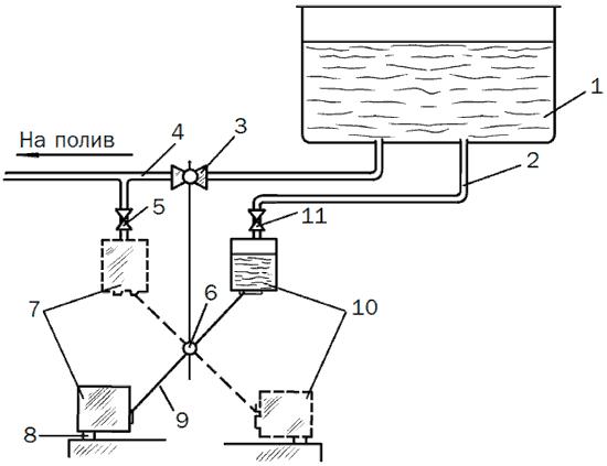 Рис. 37. Автоматическое устройство для регулирования капельного полива: 1 – емкость; 2 – малая труба; 3 – кран; 4 – основная труба; 5 – «быстрая» капельница; 6 – вертикальная ось поворота ведер; 7 – второе ведро; 8 – магнитные защелки; 9 – коромысло; 10 – первое ведро; 11 – «медленная» капельница.