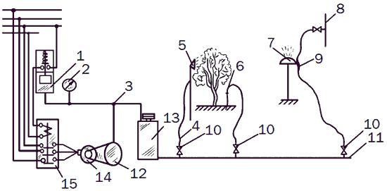 Рис. 39. Универсальная садово-огородная система: 1 – реле давления; 2 – манометр; 3 – воздуховод; 4 – шланг; 5 – насадка распылителя; 6 – гидробур; 7 – насадка для полива; 8 – водопровод; 9 – тройник-смеситель; 10 – водопроводный вентиль; 11 – разводящая труба; 12 – компрессор; 13 – бак; 14 – электродвигатель; 15 – магнитный пускатель.
