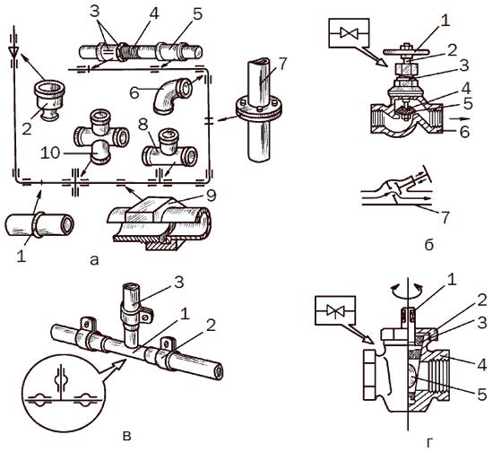 Рис. 42. Трубопроводная и запорная арматура: а – соединения труб: 1 – сварное встык; 2 – муфта переходная; 3 – муфта с контргайкой; 4 – сгон; 5 – муфта резьбовая; 6 – угольник; 7 – фланцевое соединение; 8 – тройник; 9 – накидная гайка; 10 – крестовина; б – вентиль из серого чугуна: 1 – маховик; 2 – шпиндель; 3 – сальник; 4 – клапан; 5 – уплотнение резиновое; 6 – корпус; 7 – схема работы вентиля типа «Косва»; в – соединение неметаллических труб: 1 – тройник; 2 – хомут, 3 – шланг; г – пробочный сальниковый кран из латуни: 1 – хвостовик пробки; 2 – гайка сальника; 3 – сальник; 4 – корпус; 5 – отверстие в пробке.
