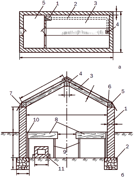 Рис. 58. Зимняя двускатная теплица: а – план теплицы: 1 – печь; 2 – дымоход; 3 – стеллаж; 4 – дымовая труба; 5 – тамбур; б – схема двускатной теплицы (разрез): 1 – стена; 2 – фундамент; 3 – стропила; 4 – коньковый брус; 5 – обвязочный брус; 6 – паз для упора рам; 7 – отлив; 8 – стеллаж; 9 – стойка стеллажа; 10 – зазор между стойкой и стеллажом; 11 – дымоход.