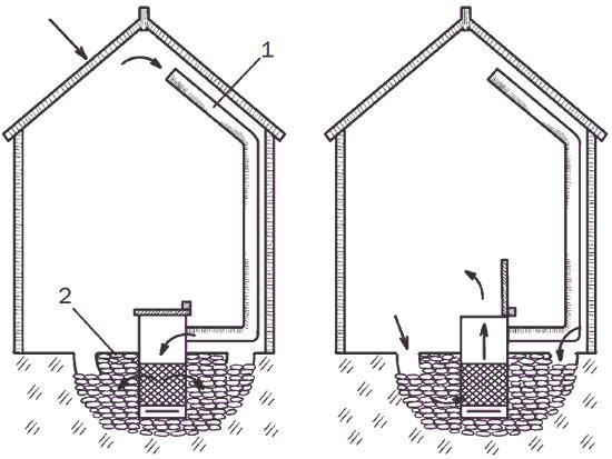 Рис. 87. Солнечный обогрев: 1 – труба с вентилятором, в которую всасывается теплый воздух; 2 – камни, уложенные под полом теплицы для сохранения тепла.