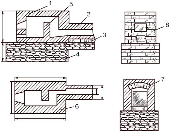 Рис. 88. Тепличная печь: 1 – печь; 2 – дымоход; 3 – шанцы; 4 – фундамент; 5 – перегородка в полкирпича; 6 – стенка в один кирпич; 7 – выстилка в два ряда; 8 – фасад.