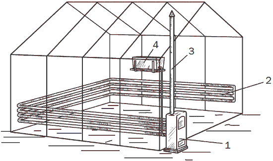 Рис. 90. Система водяного отопления теплицы с бойлером, работающим на твердом топливе, нефти или газе: 1 – бойлер; 2 – трубы водяного отопления; 3 – дымовая труба; 4 – напорный резервуар.