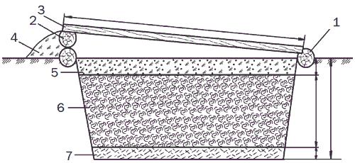 Рис. 99. Русский парник с котлованом: 1 – южный парубень диаметром 140—150 мм; 2 – северный парубень; 3 – парниковая рама; 4 – отсыпка из земли; 5 – земляная смесь; 6 – биотопливо; 7 – опилки.