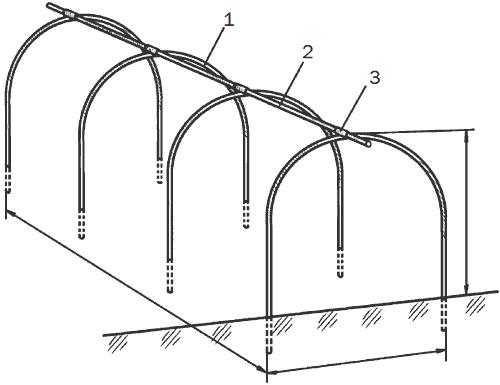 Рис. 104. Стандартный переносной парник: 1 – проволочные дуги; 2 – соединительная штанга; 3 – соединительная муфта.