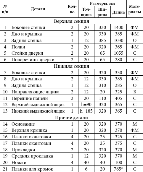 Бельевой шкафчик