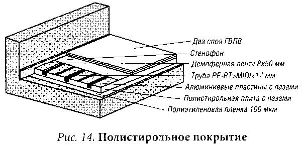 Основные элементы водяного теплого пола