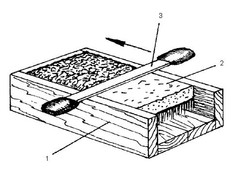 Рис. 28. Специальный ящик для выравнивания дернины: 1 – ящик; 2 – дернина, уложенная травостоем вниз; 3 – нож с двумя рукоятками