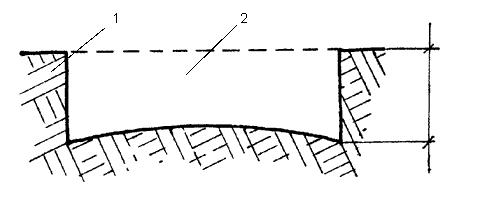 Рис. 31. Профиль канавы для дорожки: 1 – утрамбованный грунт; 2 – снятый плодородный слой почвы