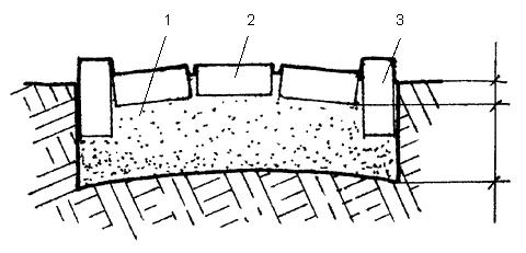 Рис. 33. Профиль дорожки из кирпича: 1 – крупнозернистый песок; 2 – красный кирпич, уложенный плашмя; 3 – бордюр из кирпича, уложенного на ребро
