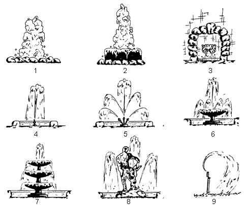 Рис. 67. Типы фонтанов: 1 – с галькой; 2 – с жерновым камнем; 3 – фонтан-родник; 4 – из одной водной струи; 5 – многоструйный; 6 – с одной чашей; 7 – из нескольких чаш с переливом воды; 8 – с использованием скульптур; 9 – с разбрызгивателем