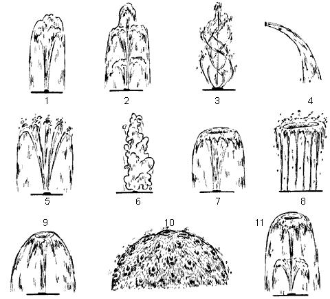 Рис. 68. Типы форсунок: 1 – одиночный распылитель; 2 – ярусный распылитель; 3 – распылитель-вертушка; 4 – «водяная струя»; 5 – «рыбий хвост»; 6 – «гейзер»; 7 – «тюльпан»; 8 – «кольцо»; 9 – «полушарие»; 10 – «колокол»; 11 – «Тиффани»