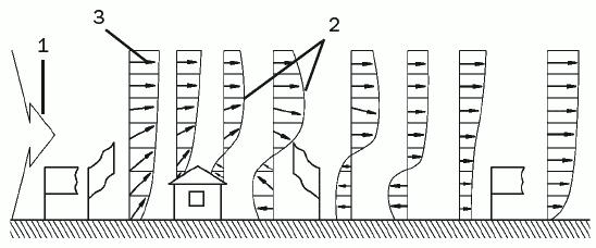 Рис. 1. Схема зон ветрового напора, или повышенного давления: 1 – ветровое давление; 2 – изменение ветрового потока; 3 – направление движения воздушных масс