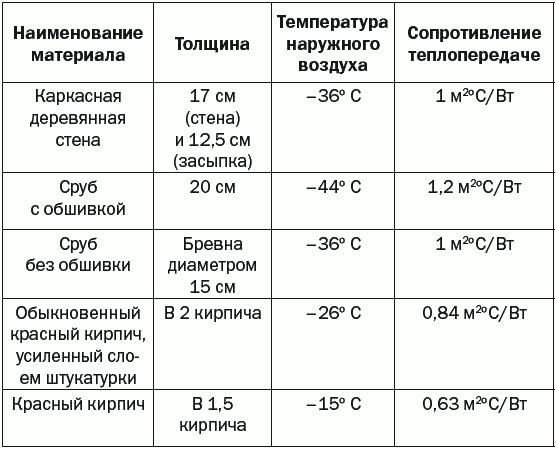 Теплопотери и теплоизоляция – ключевые понятия в строительстве