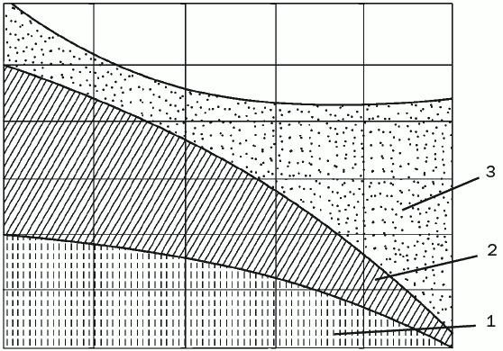 Рис. 5. Схема теплопотерь тела человека в состоянии покоя: 1 – при теплопередаче и конвекции; 2 – при теплопередаче, конвекции и излучении; 3 – при теплопередаче, излучении, конвекции и испарении