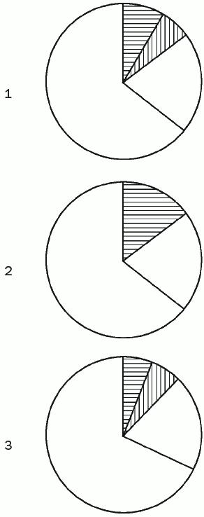 Рис. 6. Зависимость теплопотерь, площади и качественных характеристик ограждающих конструкционных элементов: 1 – однослойные керамзитобетонные; 2 – кирпичные; 3 – утепленные трехслойные панельные