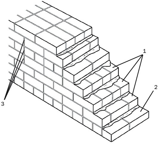 Рис. 19. Кирпичная кладка в 3 ряда: 1 – ложковые ряды; 2 – тычковый ряд; 3 – совмещение 3 вертикальных швов