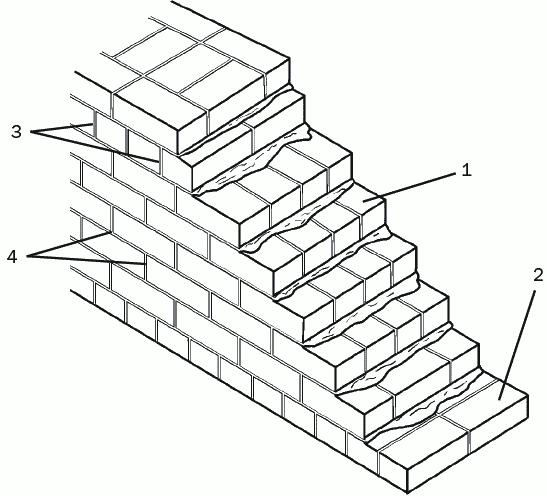 Рис. 20. Кирпичная кладка в 6 рядов: 1 – ложковый ряд; 2 – тычковый ряд; 3 – смещение вертикальных швов на 0,5 кирпича; 4 – смещение вертикальных швов на 0,25 кирпича