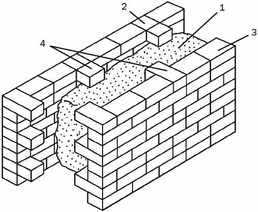 Рис. 23. Анкерная кладка из бетона и кирпича: 1 – теплоизолирующая прослойка; 2 – наружная стена; 3 – внутренняя стена; 4 – анкерные тычковые элементы