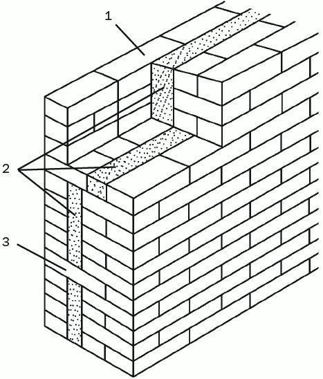 Рис. 25. Кирпичная кладка, утепленная пенопластом: 1 – наружная стена; 2 – теплоизолирующие плиты; 3 – перевязка из тычкового кирпича