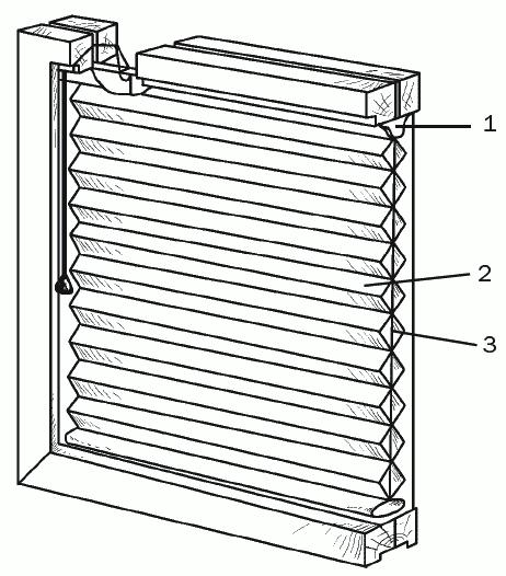 Рис. 38. Конструкция объемной складчатой шторы: 1 – фиксирующая планка; 2 – складчатый экран; 3 – жгут