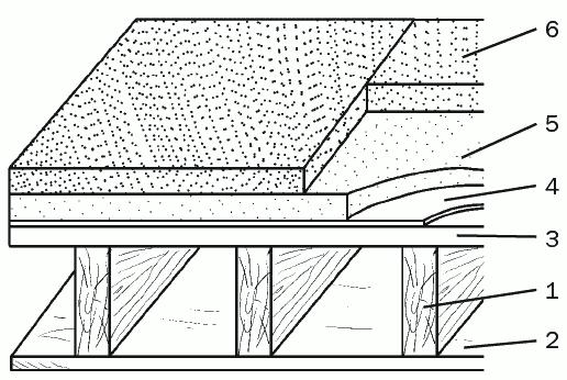 Рис. 40. Выполнение теплоизоляции крыши с наружной стороны: 1 – балка несущего конструкционного элемента; 2 – потолок; 3 – деревянное полотно; 4 – гидроизолирующая прослойка; 5 – теплоизолирующая прослойка; 6 – покрытие из тротуарной плиты