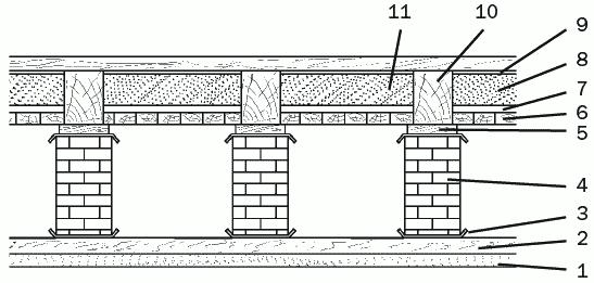 Рис. 44. Выполнение утепления холодного подполья: 1 – песчаный слой; 2 – основание из бетона; 3 – гидроизоляционная прослойка; 4 – опорный столбик, выложенный из кирпича; 5 – прокладка из древесины; 6 – деревянная обшивка; 7 – дощатый настил; 8 – теплоизоляционный слой; 9 – воздушный слой; 10 – деревянная балка; 11 – пол