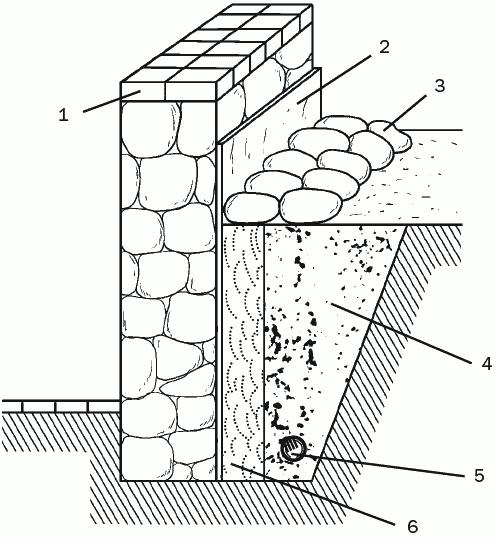 Рис. 47. Сооружение дренажа кольцевого типа: 1 – стена здания; 2 – слой цементного раствора; 3 – засыпка из булыжника; 4 – слой гравия; 5 – дренажная система; 6 – глина