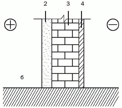 Рис. 50. Защита наружного ограждения от отсыревания: а – без пароизоляции с внутренней стороны стены; б – с пароизоляцией с внутренней стороны стены; 1 – внутренний отделочный слой; 2 – слой пароизоляции; 3 – кирпичная стена; 4 – наружный отделочный слой