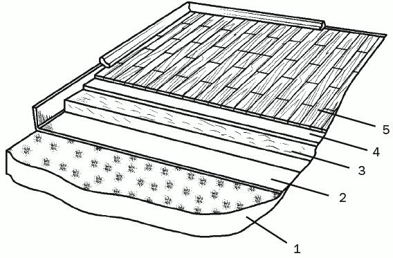 Рис. 53. Устройство «плавающего» пола: 1 – плита перекрытия; 2 – стеклохолст «Шуманет-100»; 3 – бетонная стяжка 4 – подложка под ламинат; 5 – ламинат