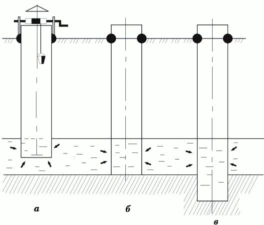 Рисунок 2. Разновидности колодцев: а) неполный колодец; б) полный колодец; в) колодец с зумпфом