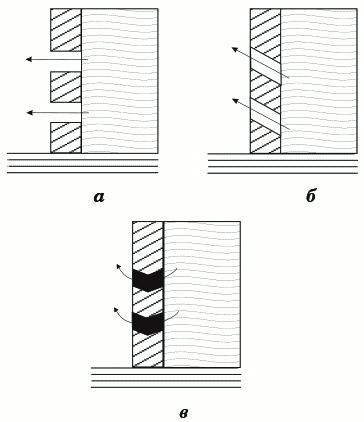 Рисунок 3. Типы боковых отверстий: а) горизонтальные; б) восходящие; в) V-образные