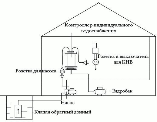 Рисунок 5. Схема водоснабжения с использованием поверхностного насоса, гидробака и индивидуального контроллера