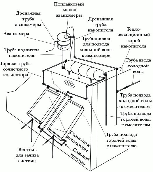 Рисунок 8. Система горячего водоснабжения на основе солнечного радиатора