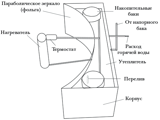 Рисунок 9. Модель концентрирующего солнечного коллектора
