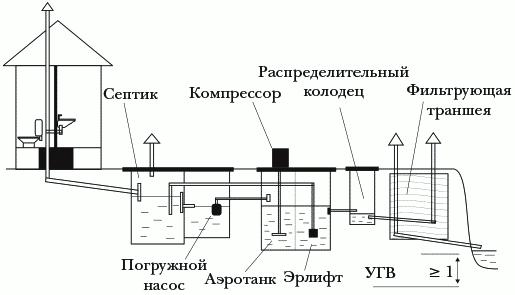 Рисунок 10. Автономная система канализации для дачного участка с биологической очисткой сточных вод