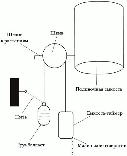 Рисунок 12. Система автоматического полива