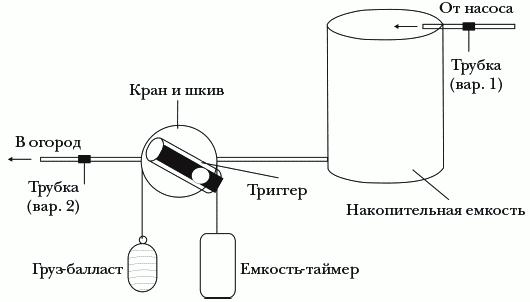 Рисунок 13. Автономная система полива с триггером