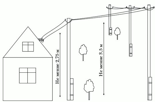 Рисунок 24. Схема прокладки кабеля по воздуху