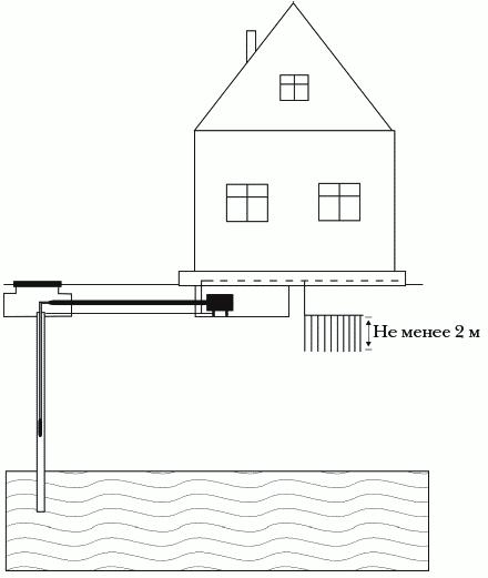 Рисунок 31. Схема вертикального заземления металлическими стержнями