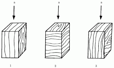 Основные показатели древесины