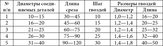 Соединение на косой срез («на ус»)