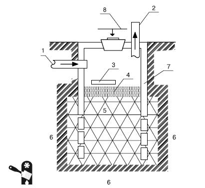 Устройство автономной канализации загородного дома