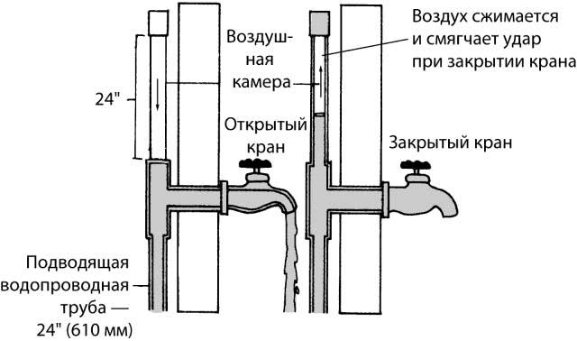 Подводящие водопроводные магистрали