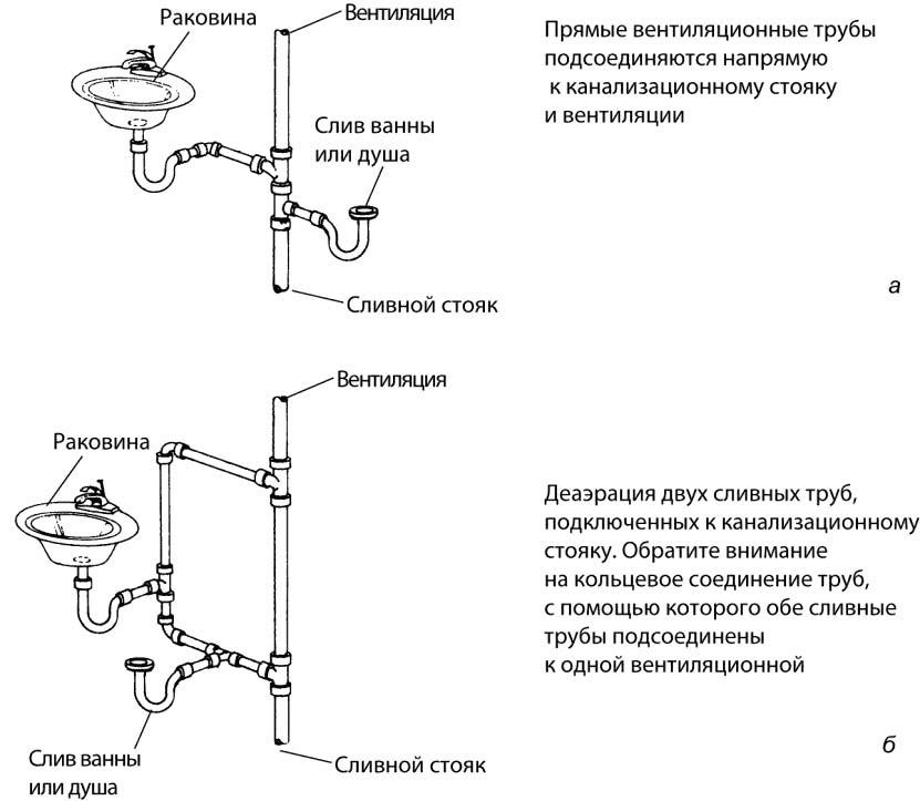 Система сточных вод