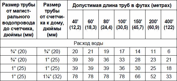 Таблица 2.3. Трубы для систем водоснабжения с давлением воды выше 65 фунтов/дюйм