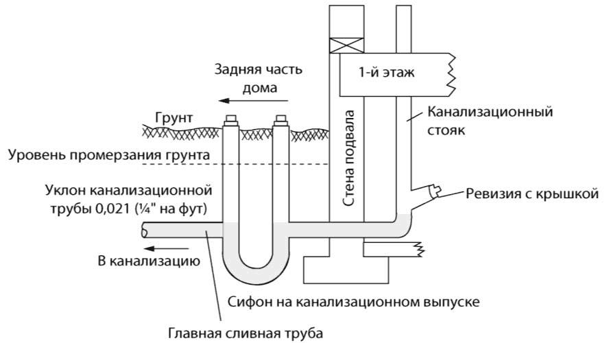 Стандарты сточной канализационной системы