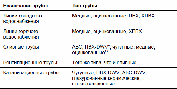 Стандарты на типы труб
