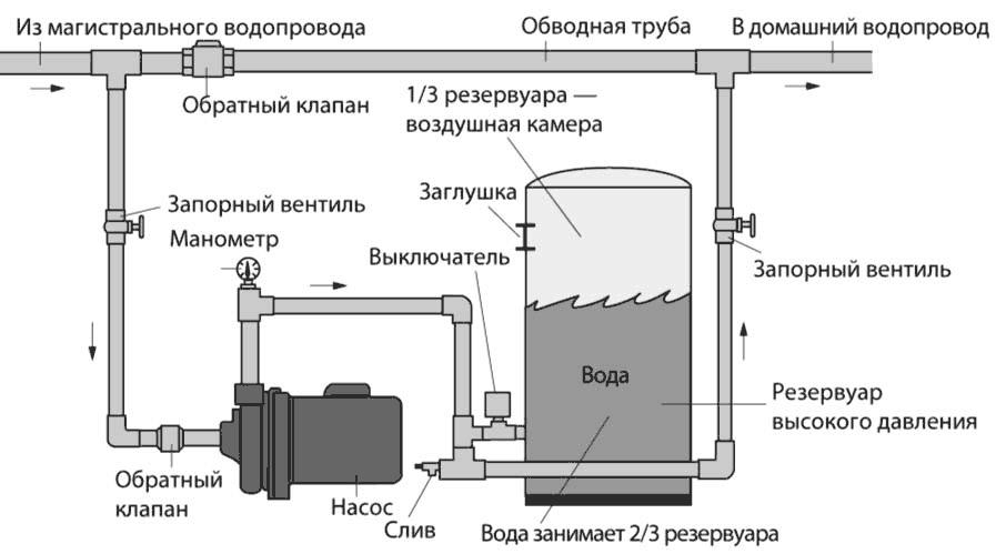 Регулировка давления воды